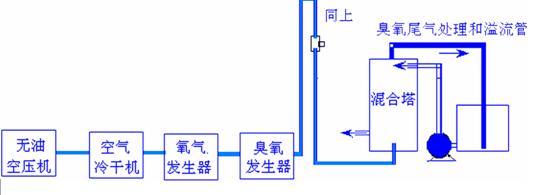 水处理臭氧机安装图示和运行配置,广州臭氧发生器生产
